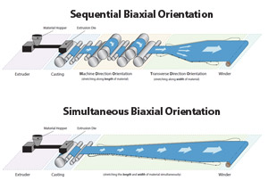 Sequential Vs Simultaneous Biaxial Film Stretching What